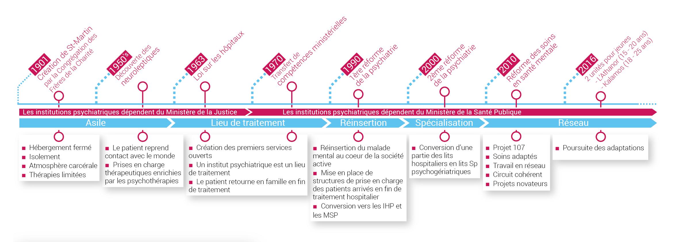 Evolution du CNP St-Martin - bigImg